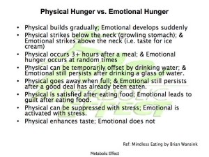 Physical Hunger Verus Emotional Hunger Graphic