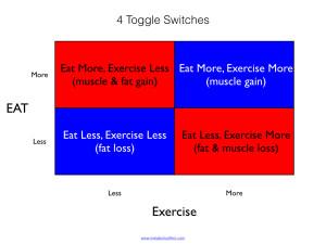 Metabolic Effect